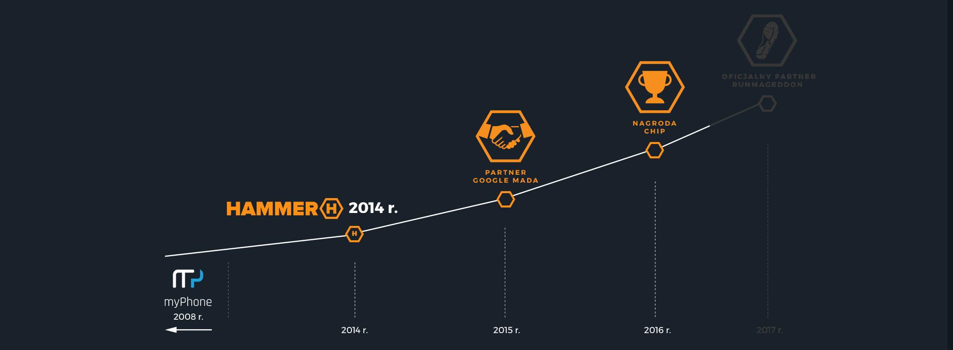 Ano 2016